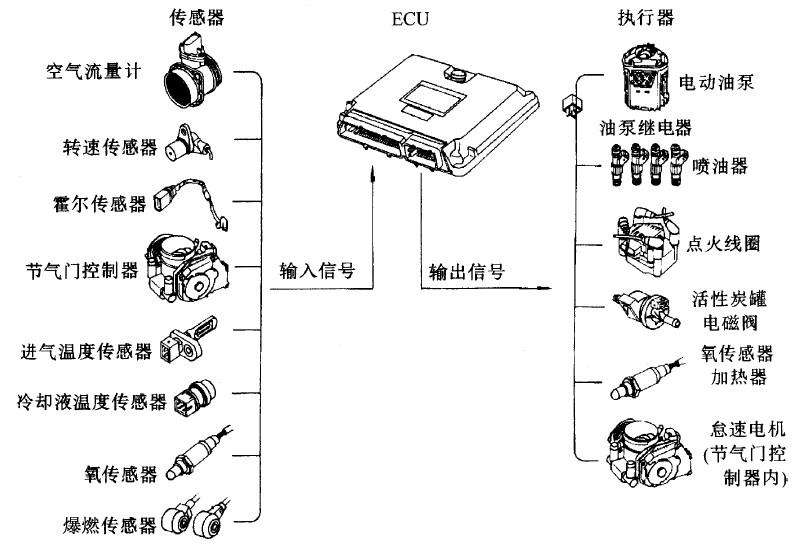 项目一 汽油发动机电控系统整体认知
