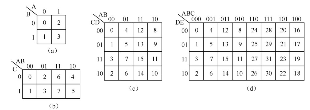 个 (n=0,1,2正整数)。 下面举例说明卡诺图化简方法。 【例1-40】化简函数F(A,B,C,D)=(0,1,4,5,6,10,12,13)。 解 第一步 填图:如图1-24所示;   图1-24 例1-40卡诺图化简 第二步 圈图:在卡诺图上加圈如图1-24所示; 第三步 写表达式:  值得注意的是:圈1格时得到的是与或式,其中在写乘积项时,以原变量表示变量取值1,以反变量表示变量取值0。 【例1-41】化简函数F(A,B,C,D)=(0,2,5,7,8,9,10,13,