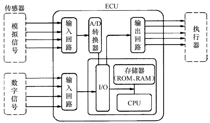 1.发动机电控技术的发展 汽车电子技术发展始于 20世纪 60年代,分为 4个阶段。 第一阶段,从 20世纪 60年代中期到 70年代中期,主要是为了改善部分性能而对汽车产品进行的技术改造,如在汽车上装用了第一个电子装置晶体管收音机。 第二阶段,从 20世纪 70年代末期到 90年代中期,为解决安全、污染和节能三大问题,研制出电控燃油喷射系统、电子控制防滑(防抱死)制动装置和集成电路(IC)点火装置。 第三阶段,从 20世纪 90年代中期到 90年代后期,电子技术在汽车上的应用已逐步扩展到车用汽油发动机