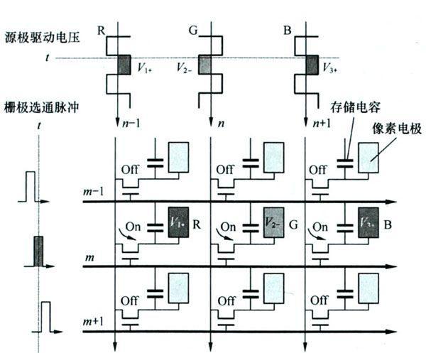 ,它随栅极电压的增加而减小。 对于TFT器件,其源极S和漏极D特性一样,功能可以互换,源极S和漏极D之间电流方向随它们之间电场方向的变化而变化。源极和漏极是在应用电路中被定义的,一般将输入信号端称为源极S,将输出信号端称为漏极D。在TFT液晶显示屏中,一般将接数据驱动器端接TFT器件的源极S,像素端接TFT器件的漏极D。 (3)像素电极和公共电极 像素电极分布在后玻璃上,公共电极分布在前玻璃上,它们共同构成像素单元。像素电极、公共电极,再加上TFT器件,就构成了一个像素单元(也称子像素)。图1-4所示为一
