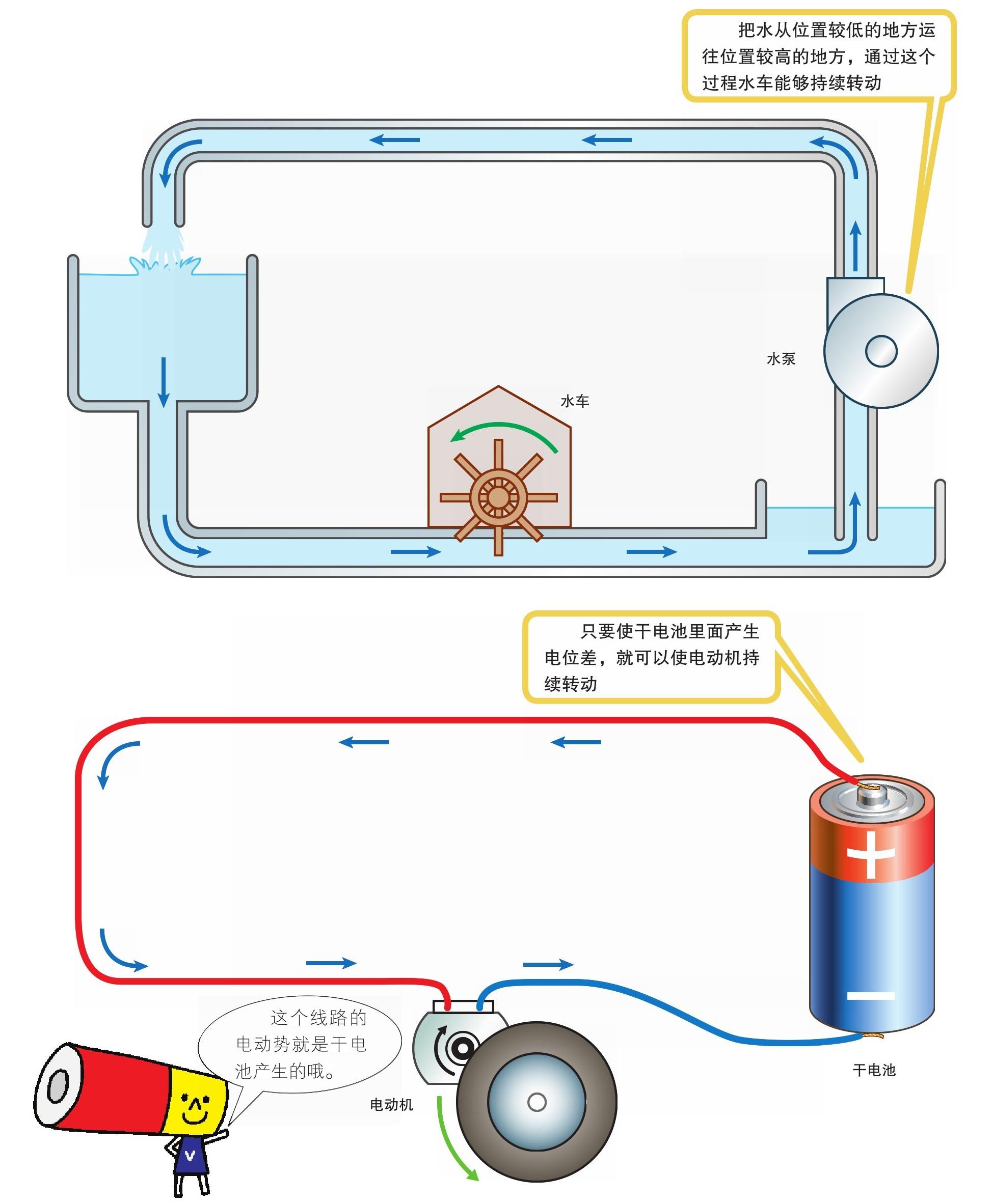 图解电学知识_水流和电流-掌阅小说网