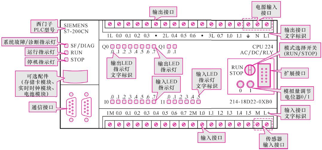 传感器等,将其输入的信号通过输入接口输送到plc内部的输入电路中;plc